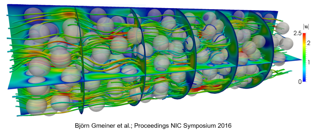 A graphic depicting balls with wavey strings around them. Björn Gmeiner et al.; Proceedings NIC Symposium 2016.