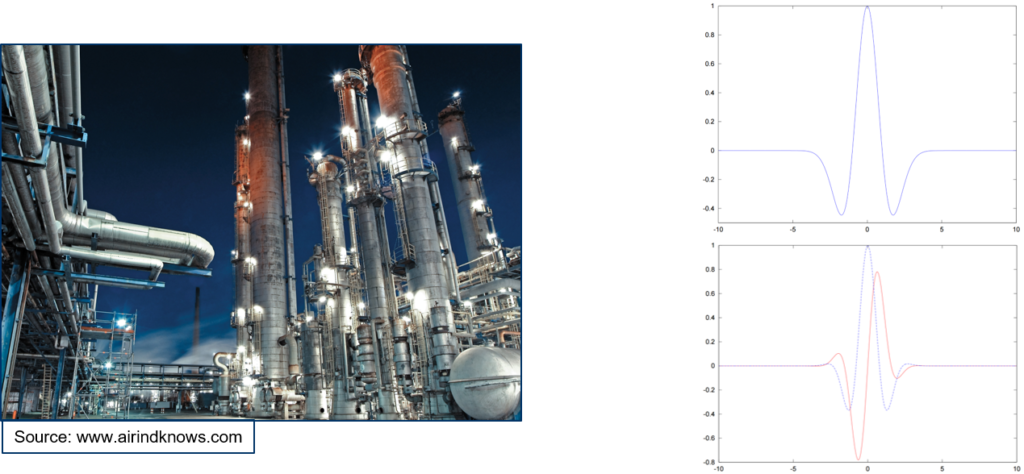 "An image of a power plant at night sourced from ""airindknows.com"". Two wave graphs are right next to it."